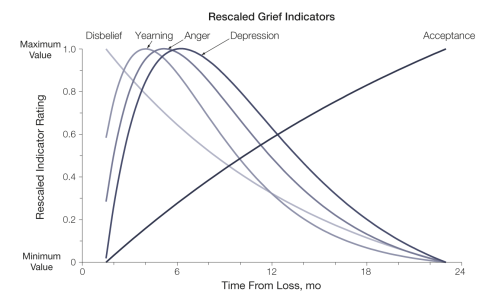 A figure from Maciejewski and Zhang's research. While each psychological response peaks about a month apart, they all begin within three weeks of the loss and remain present throughout the process.